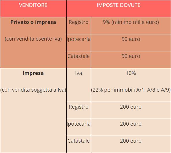 Imposte prima casa gallery of imposte prima casa with for Costo notaio acquisto prima casa